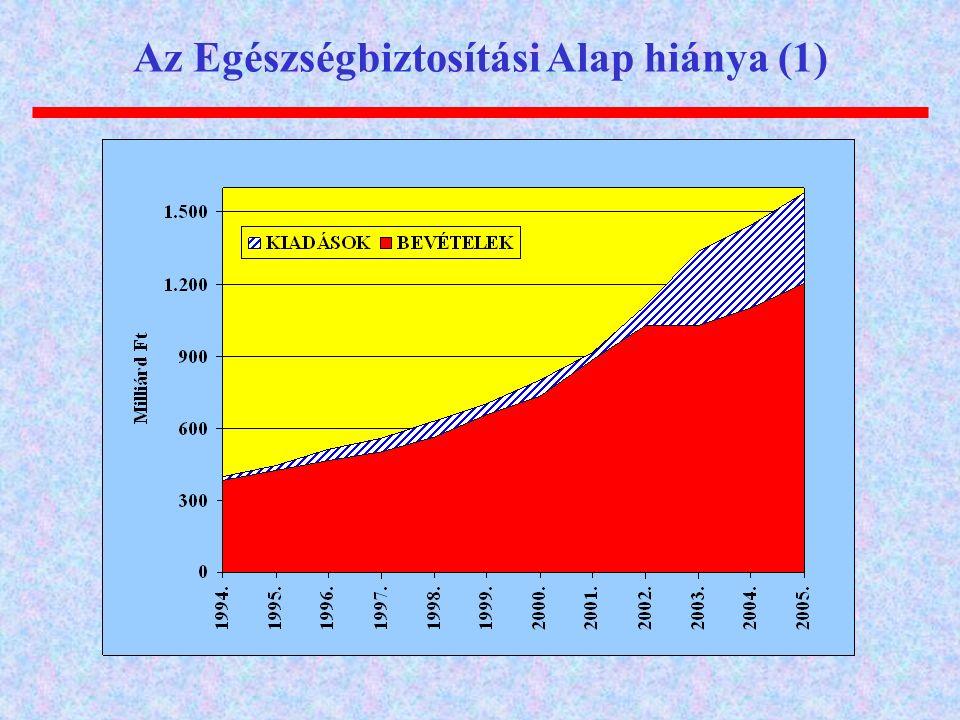 Az Egészségbiztosítási Alap hiánya (1)