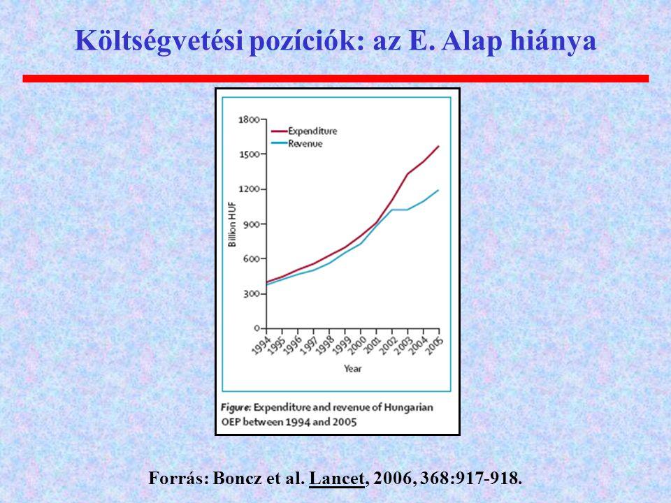 Költségvetési pozíciók: az E. Alap hiánya Forrás: Boncz et al. Lancet, 2006, 368:917-918.