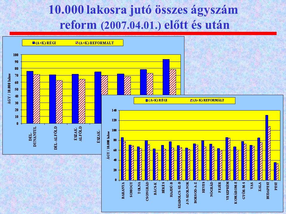 10.000 lakosra jutó összes ágyszám reform (2007.04.01.) előtt és után