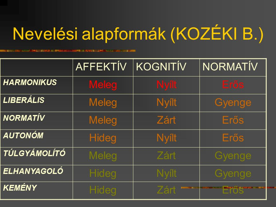 Nevelési alapformák (KOZÉKI B.) AFFEKTÍVKOGNITÍVNORMATÍV HARMONIKUS MelegNyíltErős LIBERÁLIS MelegNyíltGyenge NORMATÍV MelegZártErős AUTONÓM HidegNyíltErős TÚLGYÁMOLÍTÓ MelegZártGyenge ELHANYAGOLÓ HidegNyíltGyenge KEMÉNY HidegZártErős