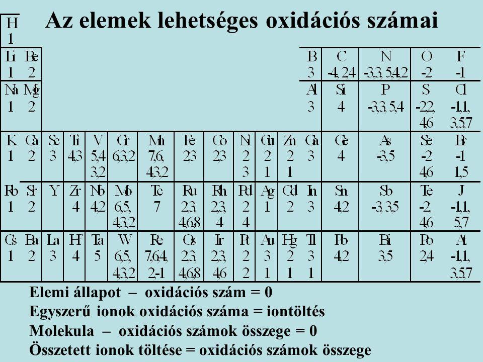 Az elemek lehetséges oxidációs számai Elemi állapot – oxidációs szám = 0 Egyszerű ionok oxidációs száma = iontöltés Molekula – oxidációs számok összege = 0 Összetett ionok töltése = oxidációs számok összege