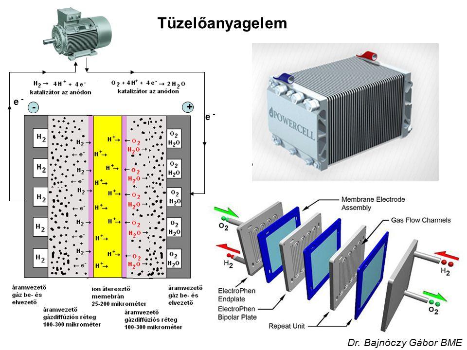 Tüzelőanyagelem e - +- Dr. Bajnóczy Gábor BME