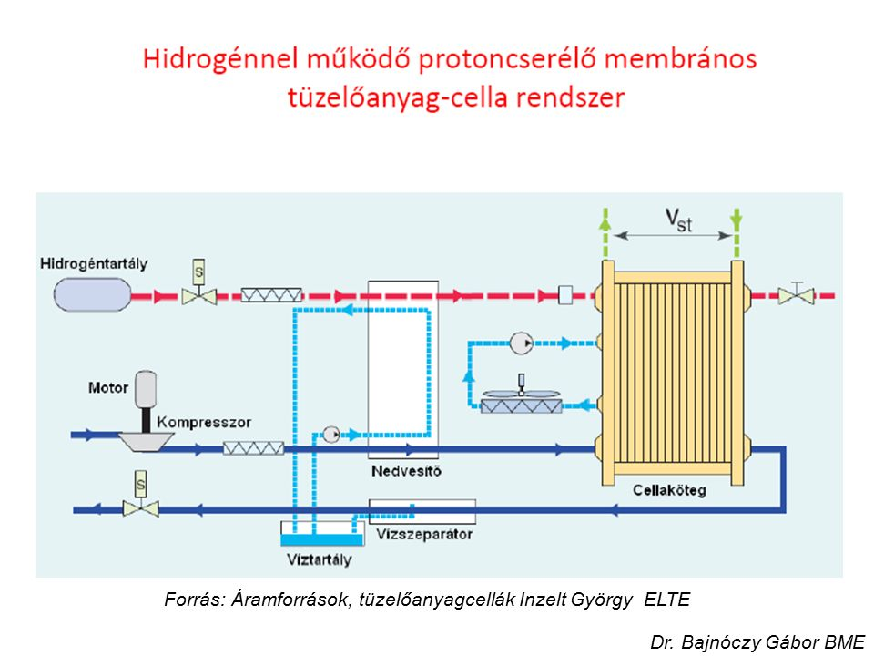 Forrás: Áramforrások, tüzelőanyagcellák Inzelt György ELTE Dr. Bajnóczy Gábor BME