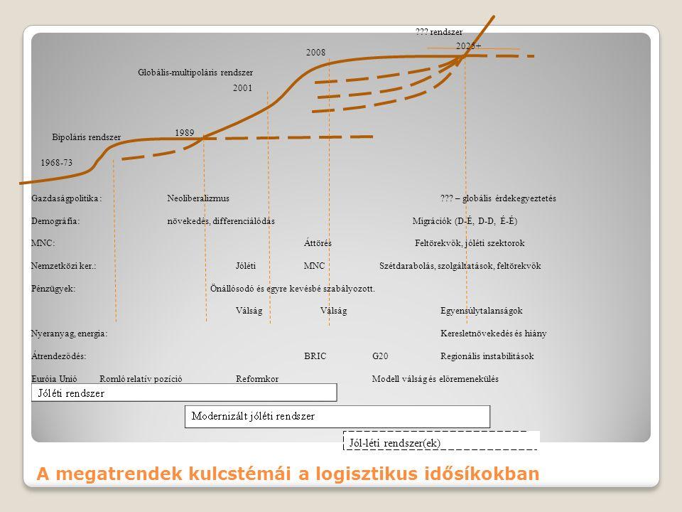 A jövőt befolyásoló megatrend-tényezők rendszertérképe EU – monetáris és politikai unió felé előrelépés A MNC-k szerepe nő Demográfiai differenciálódás Agrártermelés igény növekedése Vízigény növekedése Agrárterületek csökkenése Migráció Mesterséges anyagok, megújuló technikák szerepe nő USA tőkevonzó szerepe nő és az USD jelentősége marad EU modell válsága nő Adósság növekedése Hálózati technológiák elterjednek BRIC és feltörekvők súlya nő Feltörekvők feljebb lépése az értékláncban Nemzetközi rendszer differenciálódása, polarizációja nő Nemzetközi termelésben a szétdarabolódás és a csere nő Nemzetközi intézményrendszer válsága Pénzügyi szektor erősödő szerepe és egyensúlytalansága