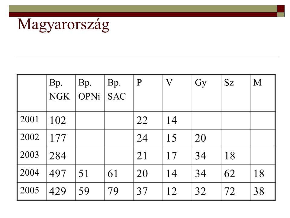 Magyarország Bp. NGK Bp. OPNi Bp. SAC PVGySzM 2001 1022214 2002 177241520 2003 28421173418 2004 49751612014346218 2005 42959793712327238