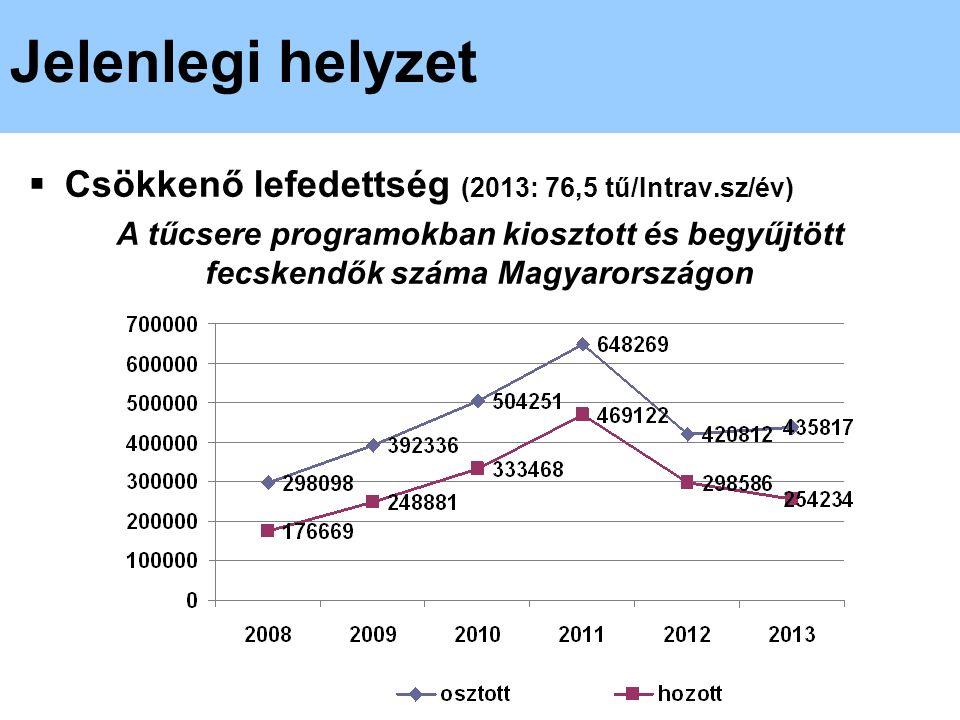  Csökkenő lefedettség (2013: 76,5 tű/Intrav.sz/év) A tűcsere programokban kiosztott és begyűjtött fecskendők száma Magyarországon Jelenlegi helyzet
