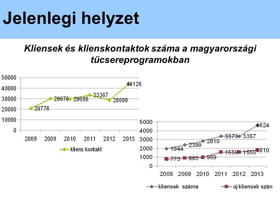 Hagyományos és ÚPSZ a lefoglalásokban, 2009-2014 Csesztregi Tamás.