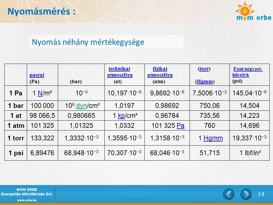 Nyomásmérés : Nyomás néhány mértékegysége pascal pascal (Pa) (bar) technikai atmoszféra (at)technikai atmoszféra fizikai atmoszféra (atm)fizikai atmoszféra (torr) (Hgmm)torrHgmm Font/négyzet- hüvelyk (psi)Font/négyzet- hüvelyk 1 Pa1 N/m²N10 −5 10,197·10 −6 9,8692·10 −6 7,5006·10 −3 145,04·10 −6 1 bar100 000 10 6 dyn/cm²1,01970,98692750,0614,504 1 at98 066,50,980665 1 kp/cm²kp0,96784735,5614,223 1 atm101 3251,013251,0332 101 325 PaPa76014,696 1 torr133,3221,3332·10 −3 1,3595·10 −3 1,3158·10 −3 1 HgmmHgmm19,337·10 −3 1 psi6,8947668,948·10 −3 70,307·10 −3 68,046·10 −3 51,715 1 lbf/in²