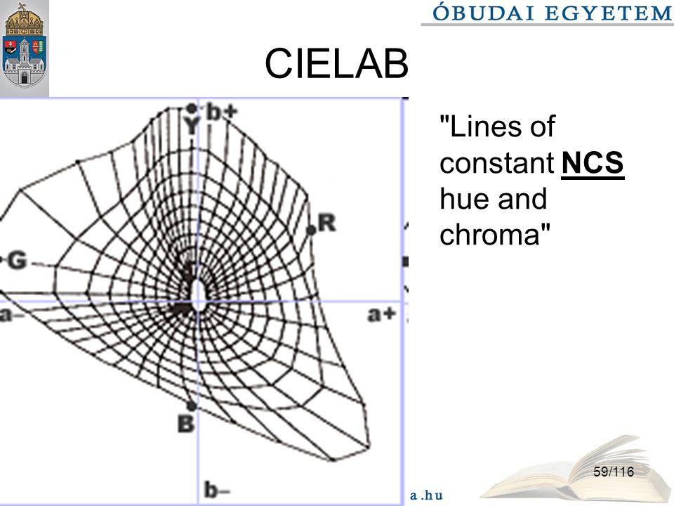 2016. 09. 26.59/116 CIELAB Lines of constant NCS hue and chroma
