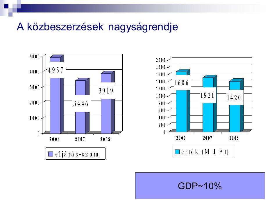 A közbeszerzések nagyságrendje GDP~10%