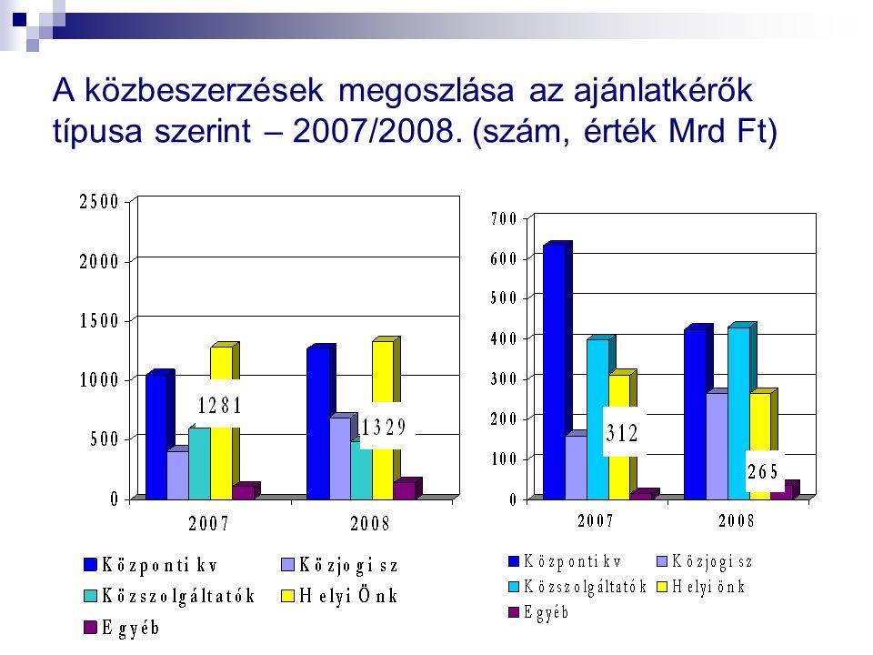 A közbeszerzések megoszlása az ajánlatkérők típusa szerint – 2007/2008. (szám, érték Mrd Ft)