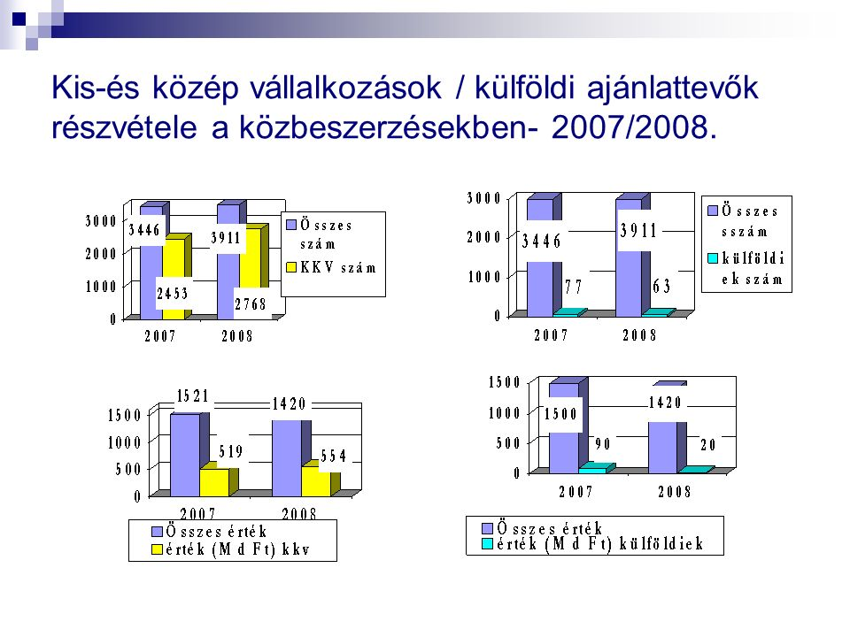 Törvénymódosítás- 2008./változások Hiánypótlás - Általános érvénnyel kötelező meghatározott terjedelemben (tartalmi, formai, utólagos csatolás, hiányosságok pótlása) Kirívóan alacsony/magas ellenszolgáltatás - Ajánlatkérőnek kötelező vizsgálni különösen: a bérköltséget, eszköz/anyagköltséget az adott ágazatban szokásos bér/árszint viszonyában Eredményhirdetés - Fedezet hiánya miatti eredménytelenség esetén ajánlatkérő köteles ismertetni az elvonás/átcsoportosítás okait