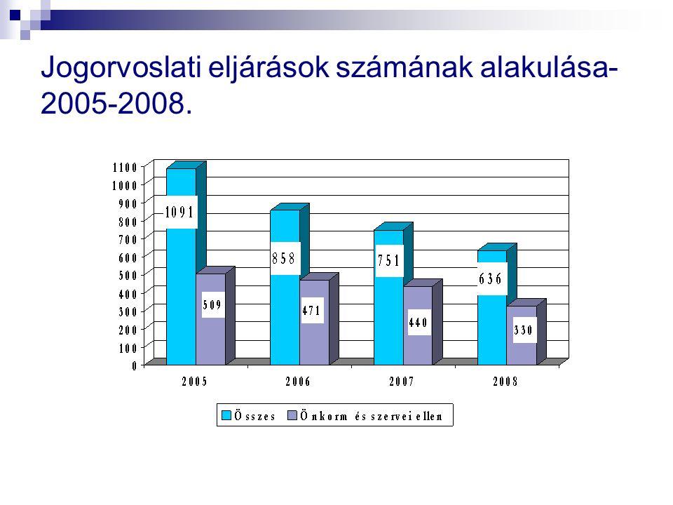 Törvénymódosítás- 2008./változások Jogorvoslat - Kötelező előzetes vitarendezés az ajánlatkérővel, ha az ajánlattevő az összegzésben foglalt megállapítással nem ért egyet - Eljárás indítása esetén a szerződést főszabály szerint nem lehet megkötni.