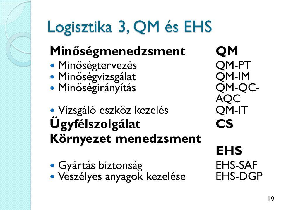 19 Logisztika 3, QM és EHS MinőségmenedzsmentQM MinőségtervezésQM-PT MinőségvizsgálatQM-IM MinőségirányításQM-QC- AQC Vizsgáló eszköz kezelésQM-IT ÜgyfélszolgálatCS Környezet menedzsment EHS Gyártás biztonságEHS-SAF Veszélyes anyagok kezeléseEHS-DGP