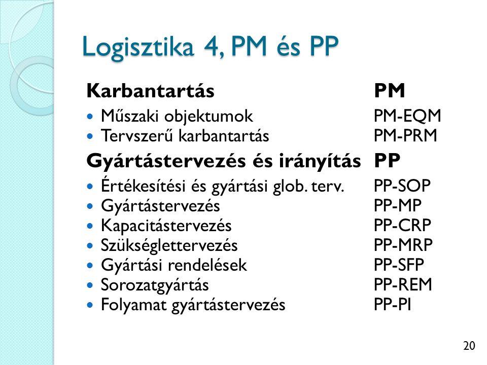20 Logisztika 4, PM és PP KarbantartásPM Műszaki objektumokPM-EQM Tervszerű karbantartásPM-PRM Gyártástervezés és irányításPP Értékesítési és gyártási glob.