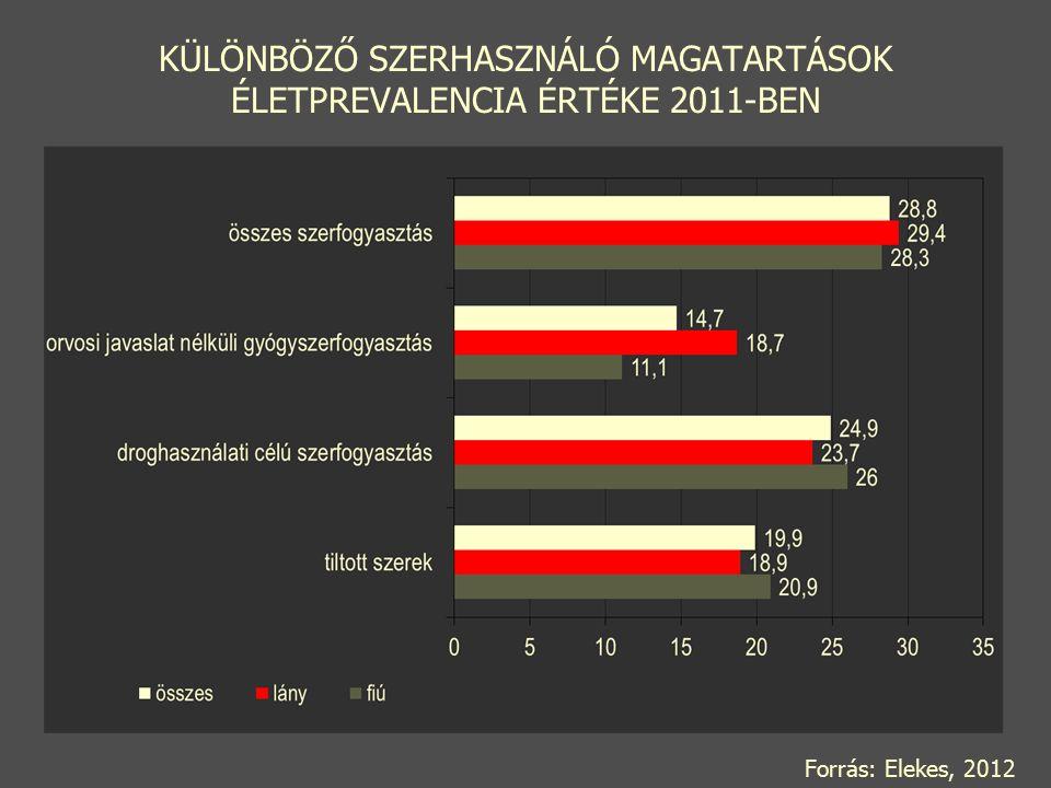 SZERENKÉNTI ÉLETPREVALENCIA ÉRTÉKEK 2011-BEN Forrás: Elekes, 2012