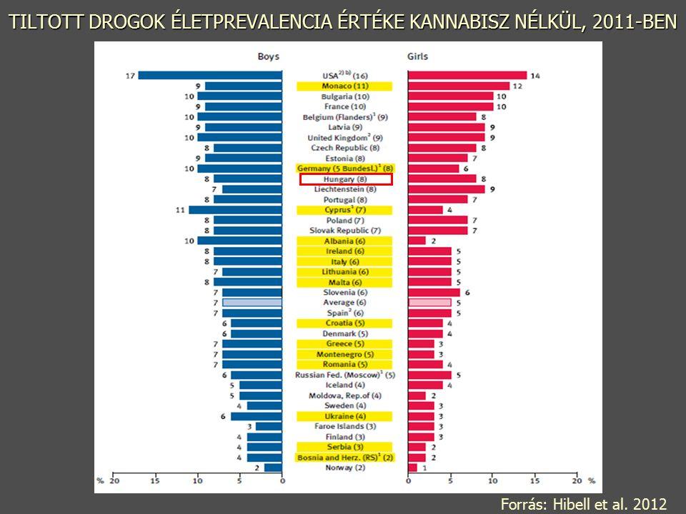 TILTOTT DROGOK ÉLETPREVALENCIA ÉRTÉKE KANNABISZ NÉLKÜL, 2011-BEN Forrás: Hibell et al. 2012