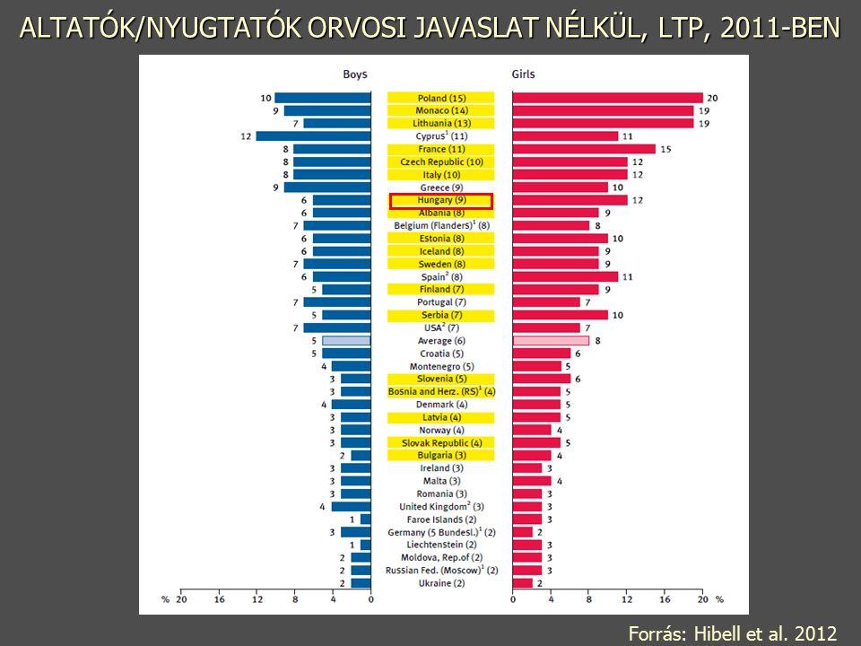 ALTATÓK/NYUGTATÓK ORVOSI JAVASLAT NÉLKÜL, LTP, 2011-BEN Forrás: Hibell et al. 2012