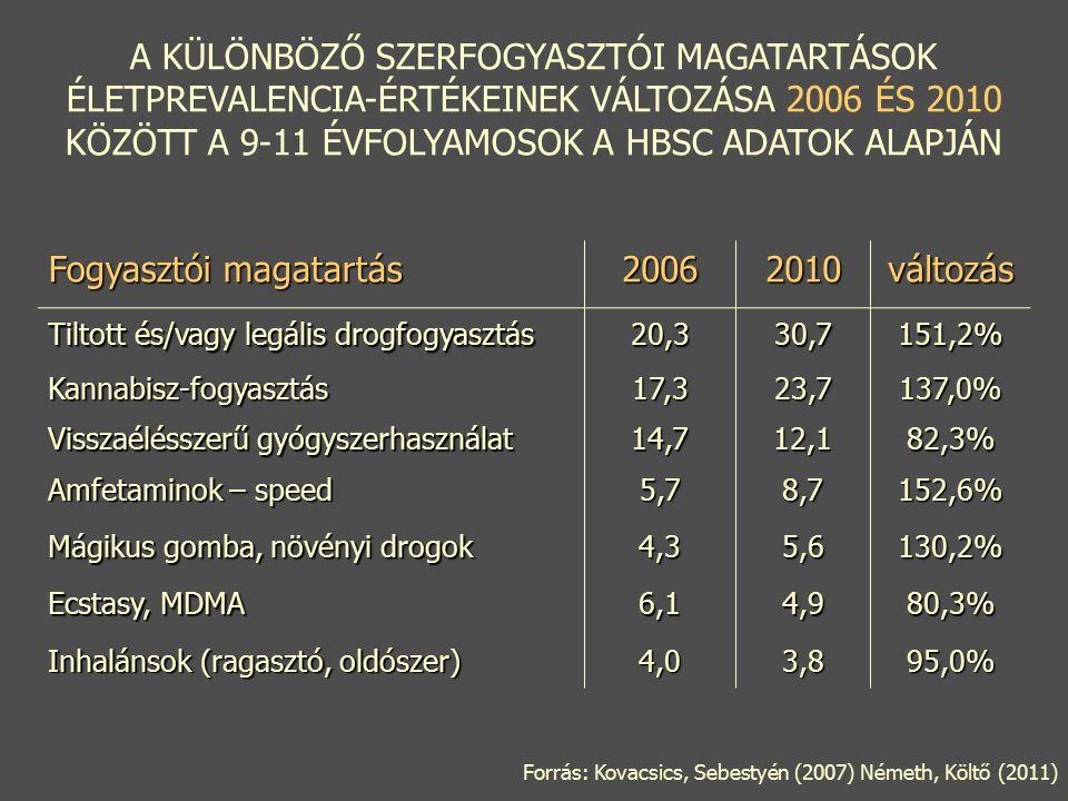 Fogyasztói magatartás 20062010változás Tiltott és/vagy legális drogfogyasztás 20,330,7151,2% Kannabisz-fogyasztás17,323,7137,0% Visszaélésszerű gyógyszerhasználat 14,712,182,3% Amfetaminok – speed 5,78,7152,6% Mágikus gomba, növényi drogok 4,35,6130,2% Ecstasy, MDMA 6,14,980,3% Inhalánsok (ragasztó, oldószer) 4,03,895,0% A KÜLÖNBÖZŐ SZERFOGYASZTÓI MAGATARTÁSOK ÉLETPREVALENCIA-ÉRTÉKEINEK VÁLTOZÁSA 2006 ÉS 2010 KÖZÖTT A 9-11 ÉVFOLYAMOSOK A HBSC ADATOK ALAPJÁN Forrás: Kovacsics, Sebestyén (2007) Németh, Költő (2011)