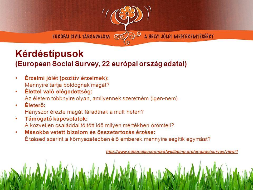htht Kérdéstípusok (European Social Survey, 22 európai ország adatai) Érzelmi jólét (pozitív érzelmek): Mennyire tartja boldognak magát.