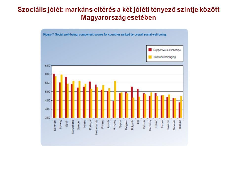 Szociális jólét: markáns eltérés a két jóléti tényező szintje között Magyarország esetében