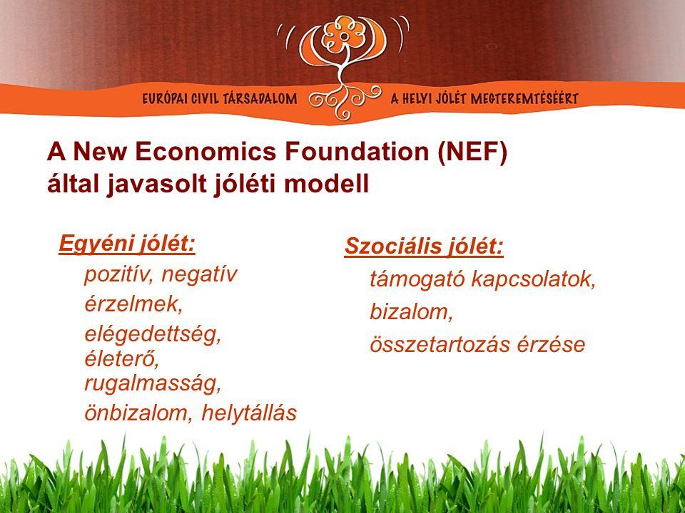 htht Szociális jólét: támogató kapcsolatok, bizalom, összetartozás érzése A New Economics Foundation (NEF) által javasolt jóléti modell Egyéni jólét: pozitív, negatív érzelmek, elégedettség, életerő, rugalmasság, önbizalom, helytállás