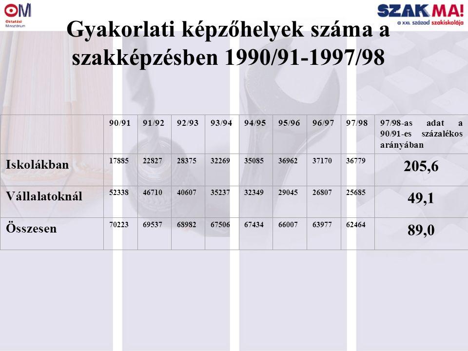 Gyakorlati képzőhelyek száma a szakképzésben 1990/91-1997/98 90/9191/9292/9393/9494/9595/9696/9797/9897/98-as adat a 90/91-es százalékos arányában Isk