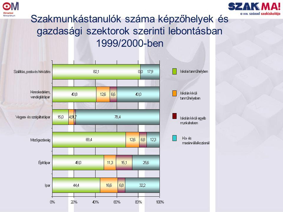 Szakmunkástanulók száma képzőhelyek és gazdasági szektorok szerinti lebontásban 1999/2000-ben