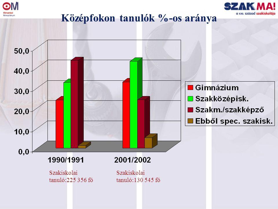 Bukási arányok a 9-10.évfolyamokon NSZI 573 intézményt érintő reprezentatív vizsgálata alapján: 9.