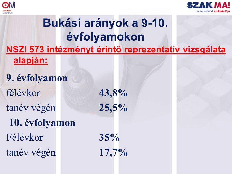 Bukási arányok a 9-10. évfolyamokon NSZI 573 intézményt érintő reprezentatív vizsgálata alapján: 9. évfolyamon félévkor 43,8% tanév végén 25,5% 10. év