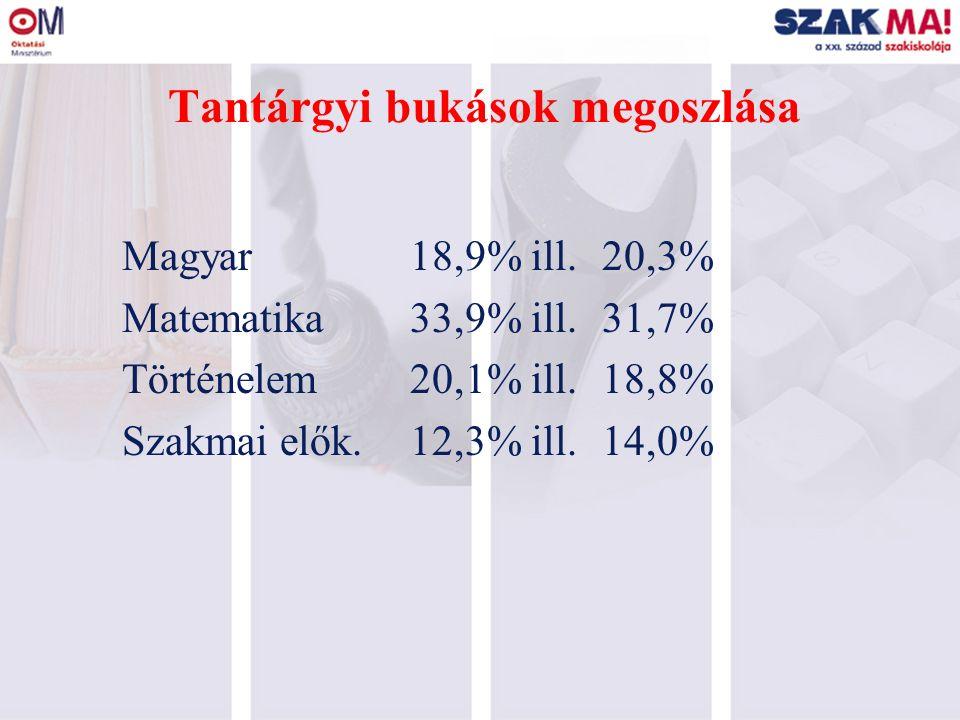 Tantárgyi bukások megoszlása Magyar 18,9% ill.20,3% Matematika33,9% ill.31,7% Történelem20,1% ill.18,8% Szakmai elők.12,3% ill.14,0%