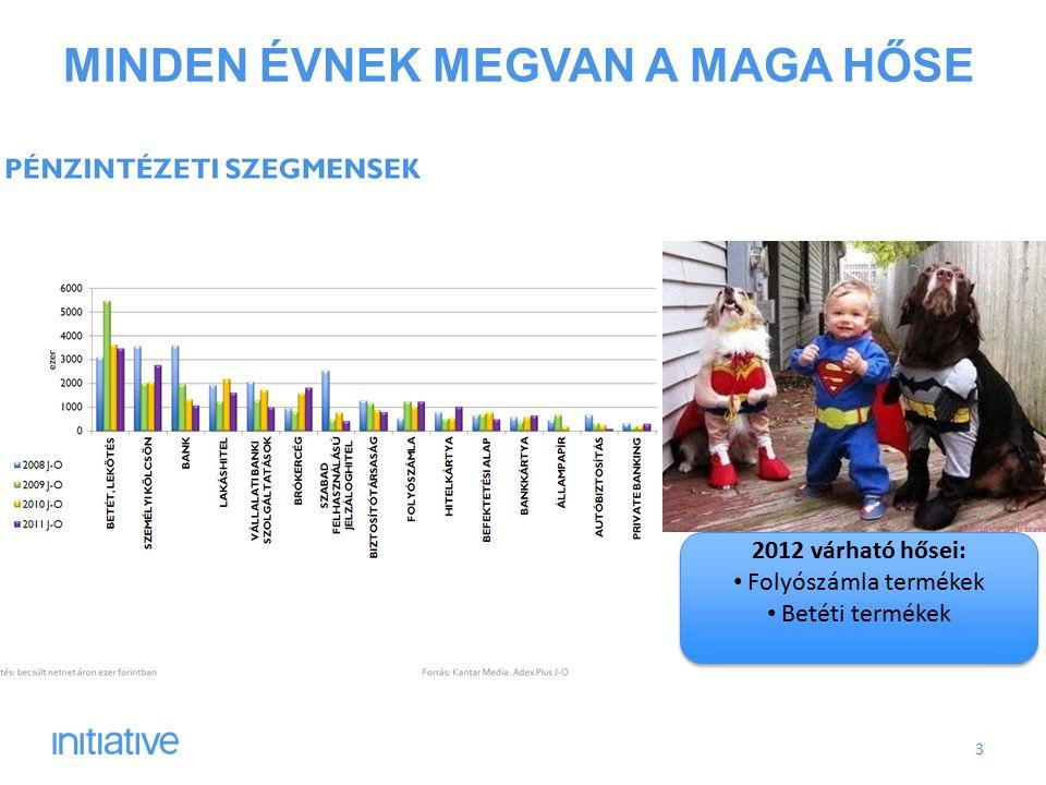 MINDEN ÉVNEK MEGVAN A MAGA HŐSE 3 2012 várható hősei: Folyószámla termékek Betéti termékek 2012 várható hősei: Folyószámla termékek Betéti termékek