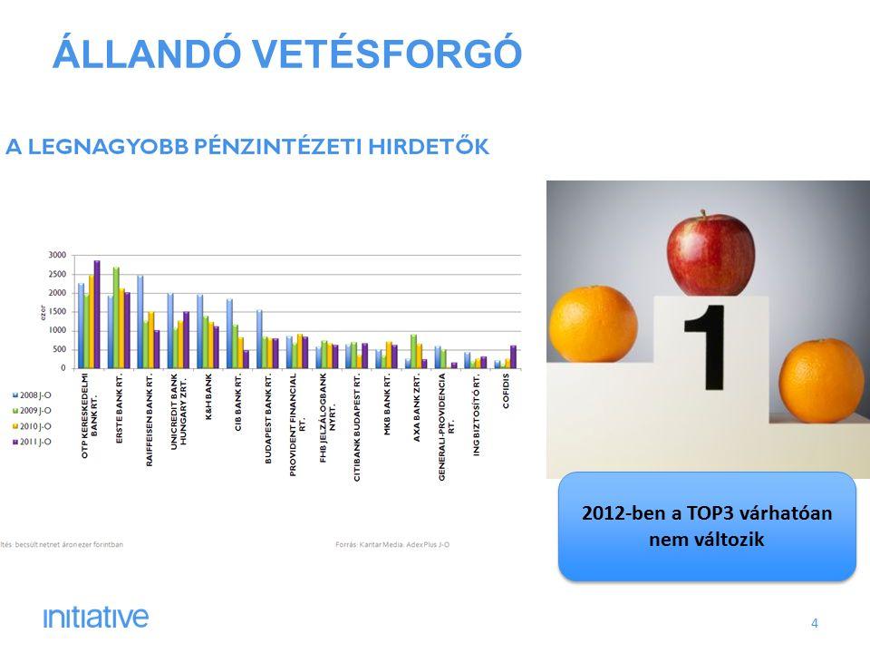 ÁLLANDÓ VETÉSFORGÓ 4 2012-ben a TOP3 várhatóan nem változik