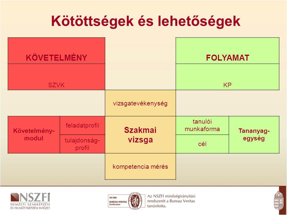 Kötöttségek és lehetőségek KÖVETELMÉNYFOLYAMAT SZVKKP vizsgatevékenység Követelmény- modul feladatprofil Szakmai vizsga tanulói munkaforma Tananyag- egység tulajdonság- profil cél kompetencia mérés