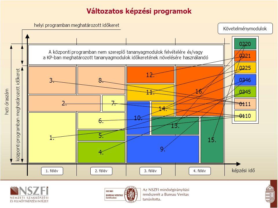 Kötöttségek és lehetőségek  Egységes kimeneti követelmények (SZVK)  Vizsgaszabályzat  Iskolai rendszerű és felnőttképzés (29%, 17%)  Egymásra épülés, modularitás  Változatos képzési programok  Bemeneti kompetenciák  Előzetes tudás mérése és beszámítása  Előrehozott (alternatív) szakképzés
