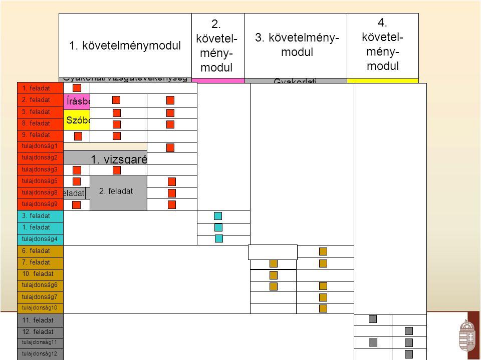 2. feladat1. feladat 1. követelménymodul 4. követel- mény- modul 3.
