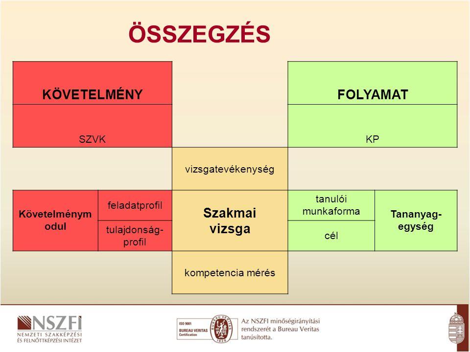 ÖSSZEGZÉS KÖVETELMÉNYFOLYAMAT SZVKKP vizsgatevékenység Követelménym odul feladatprofil Szakmai vizsga tanulói munkaforma Tananyag- egység tulajdonság- profil cél kompetencia mérés