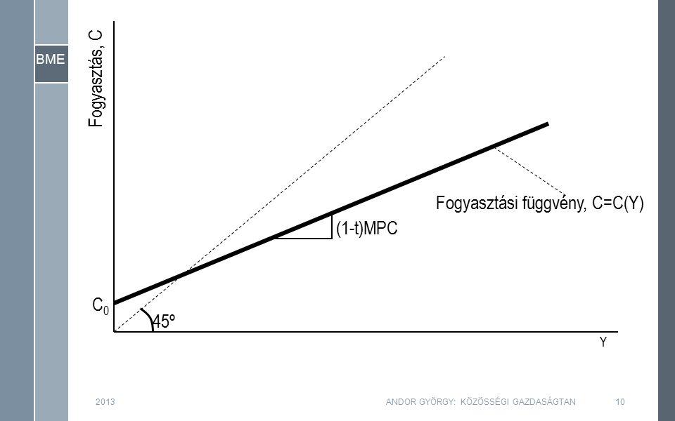 BME Fogyasztás, C Y (1-t)MPC Fogyasztási függvény, C=C(Y) 45º C0C0 2013ANDOR GYÖRGY: KÖZÖSSÉGI GAZDASÁGTAN10