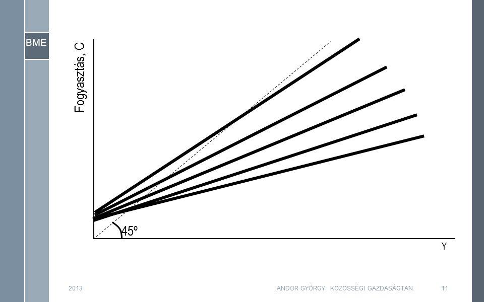 BME Fogyasztás, C Y 45º 2013ANDOR GYÖRGY: KÖZÖSSÉGI GAZDASÁGTAN11