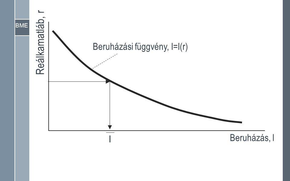 BME Reálkamatláb, r Beruházás, I Beruházási függvény, I=I(r) I