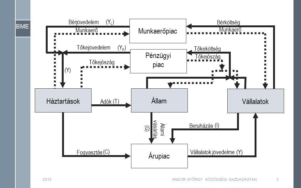 BME 2013ANDOR GYÖRGY: KÖZÖSSÉGI GAZDASÁGTAN24 –Az alapprobléma az, hogy a kialakuló egyensúly elmaradhat a potenciális kibocsátási szinttől