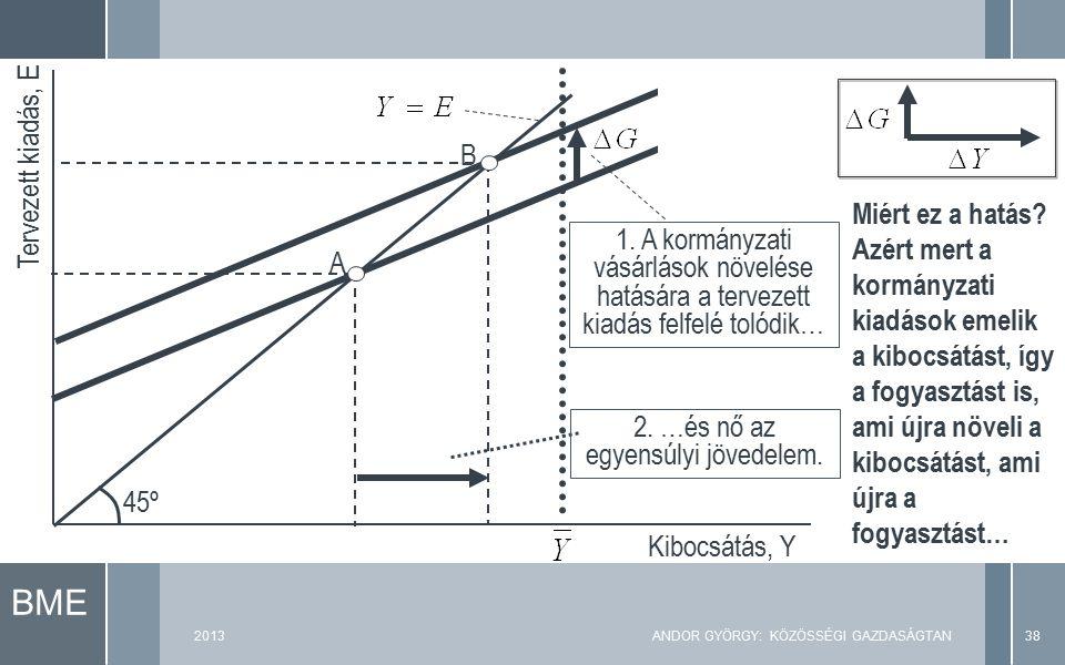 BME Tervezett kiadás, E Kibocsátás, Y 45º A 1. A kormányzati vásárlások növelése hatására a tervezett kiadás felfelé tolódik… 2. …és nő az egyensúlyi