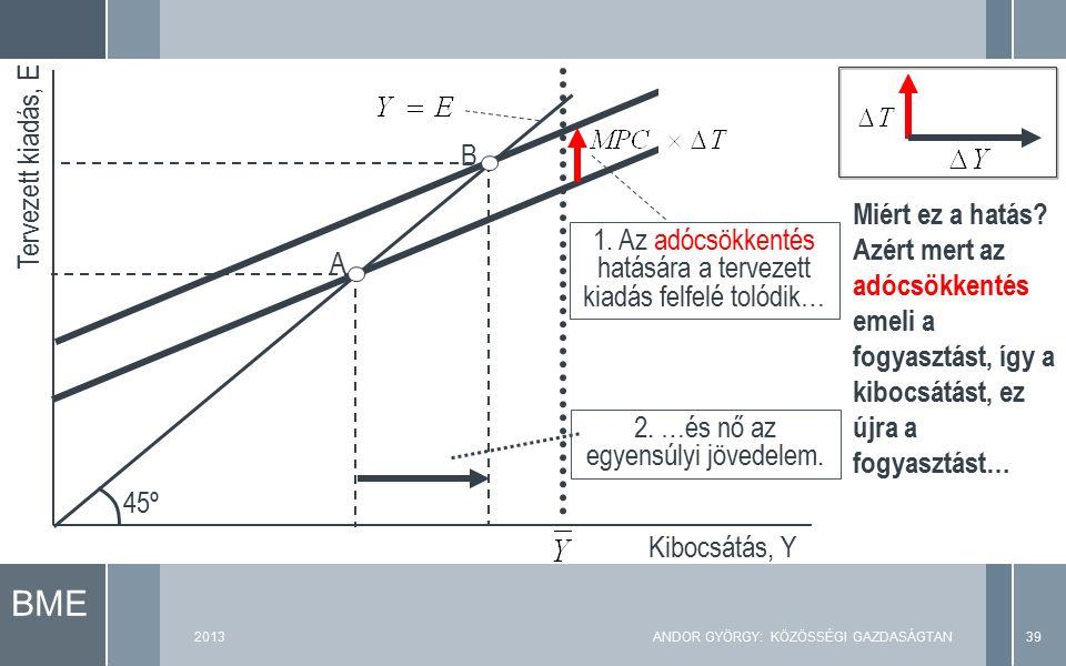 BME Tervezett kiadás, E Kibocsátás, Y 45º A 1. Az adócsökkentés hatására a tervezett kiadás felfelé tolódik… 2. …és nő az egyensúlyi jövedelem. B Miér