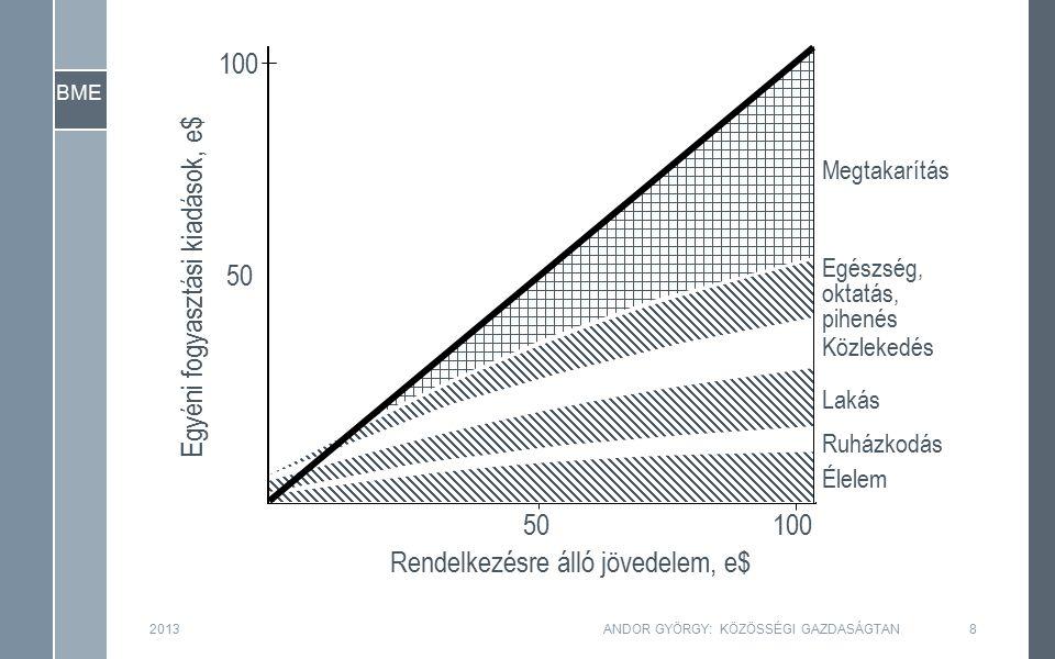 BME Egyéni fogyasztási kiadások Rendelkezésre álló jövedelem 45° Megtakarítás Fogyasztás 2013ANDOR GYÖRGY: KÖZÖSSÉGI GAZDASÁGTAN9