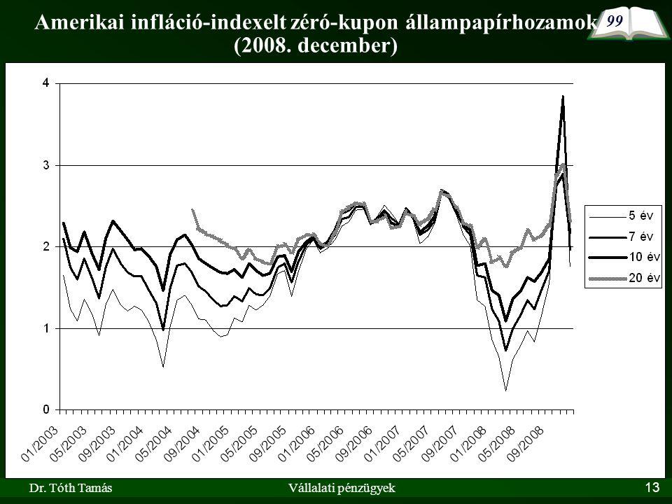 Dr. Tóth TamásVállalati pénzügyek13 Amerikai infláció-indexelt zéró-kupon állampapírhozamok (2008.