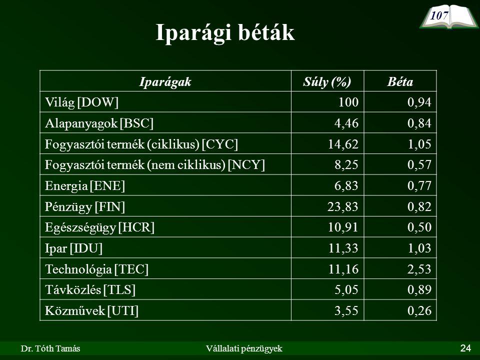 Dr. Tóth TamásVállalati pénzügyek24 IparágakSúly (%)Béta Világ [DOW] 1000,94 Alapanyagok [BSC] 4,460,84 Fogyasztói termék (ciklikus) [CYC] 14,621,05 F