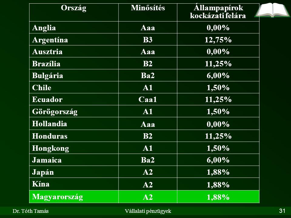 Dr. Tóth TamásVállalati pénzügyek31 OrszágMinősítésÁllampapírok kockázati felára Anglia Aaa0,00% Argentína B312,75% Ausztria Aaa0,00% Brazília B211,25