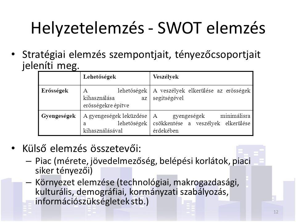 Helyzetelemzés - SWOT elemzés Stratégiai elemzés szempontjait, tényezőcsoportjait jeleníti meg.