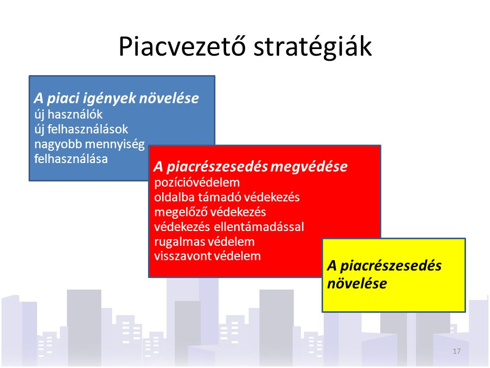 Piacvezető stratégiák 17 A piaci igények növelése új használók új felhasználások nagyobb mennyiség felhasználása A piacrészesedés megvédése pozícióvédelem oldalba támadó védekezés megelőző védekezés védekezés ellentámadással rugalmas védelem visszavont védelem A piacrészesedés növelése