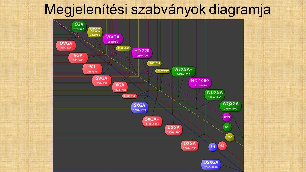 Megjelenítési szabványok diagramja